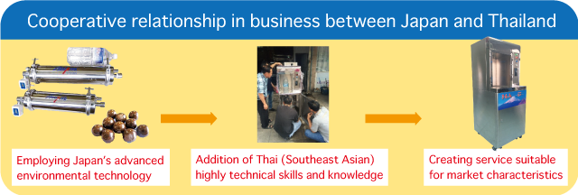 Cooperative relationship in business between Japan and Thailand:Employing Japan's advanced environmental technology-Addition of Thai(Southeast Asian) highly technical skills and knowledge-Creating service suitable for market characteristics