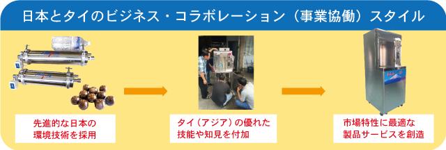 日本とタイのビジネス・コラボレーション(事業協働)スタイル:先進的な日本の環境技術を採用・タイ(アジア)の優れた技能や知見を付加・市場特性に最適な製品サービスを創造