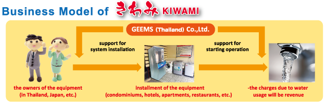 Business Model of KIWAMI:GEEMS(Thailand)Co.,Ltd.support for system installation,support for starting operation