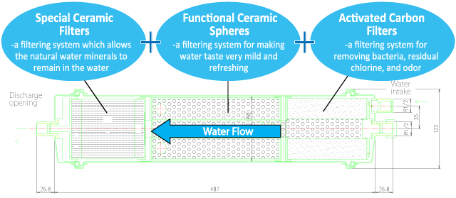 Special Ceramic Filters-a filtering system which allows the natural water minerals to remain in the water.Functional Ceramic Spheres-a filtering system for making water taste very mild and refreshing.Activated Carbon Filters-a filtering system for removing bacteria, residual chlorine, and odor