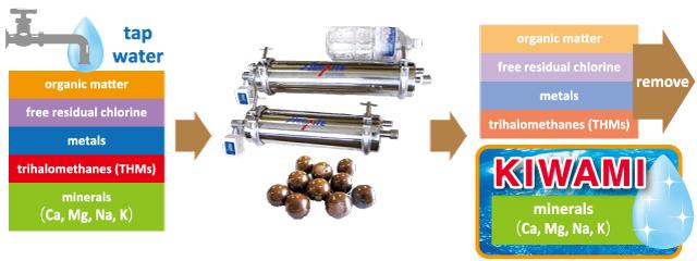 tap water:organic matter,free residual chlorine,metals,trihalomethanes (THMs),minerals