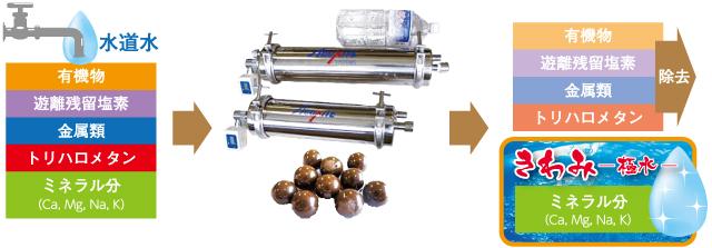 水道水から有機物、遊離残留塩素、金属類、トリハロメタンを取り除き、ミネラル分を残した「きわみ」